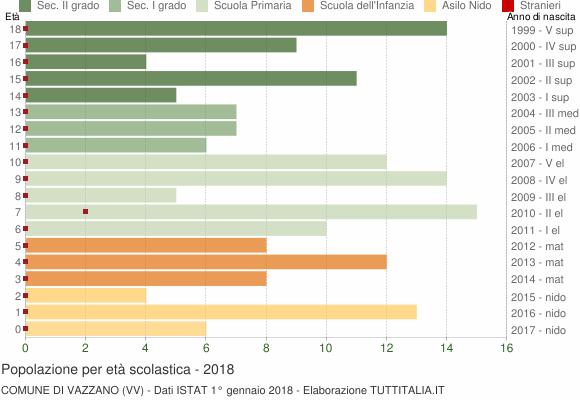 Grafico Popolazione in età scolastica - Vazzano 2018
