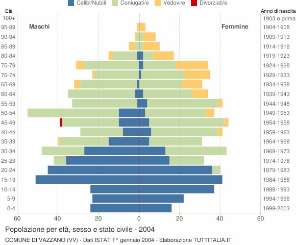 Grafico Popolazione per età, sesso e stato civile Comune di Vazzano (VV)