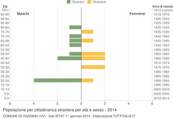 Grafico cittadini stranieri - Vazzano 2014