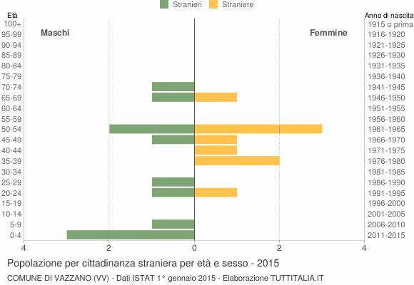 Grafico cittadini stranieri - Vazzano 2015