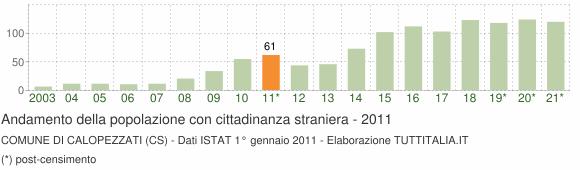 Grafico andamento popolazione stranieri Comune di Calopezzati (CS)