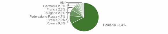 Grafico cittadinanza stranieri - Calopezzati 2012