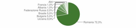 Grafico cittadinanza stranieri - Calopezzati 2015