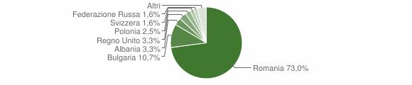 Grafico cittadinanza stranieri - Calopezzati 2018