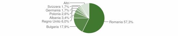 Grafico cittadinanza stranieri - Calopezzati 2019