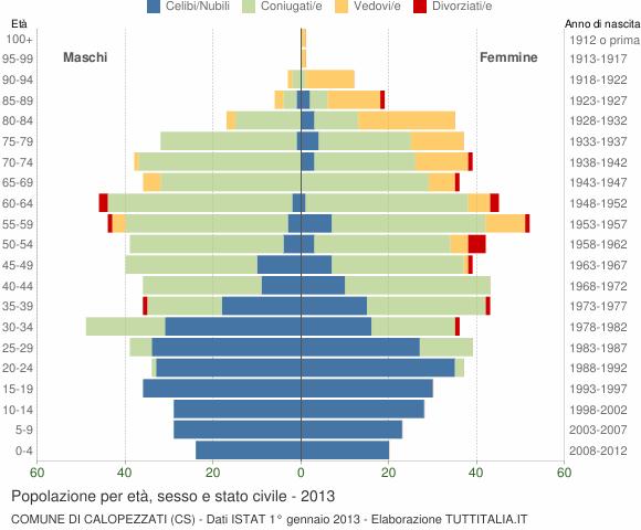 Grafico Popolazione per età, sesso e stato civile Comune di Calopezzati (CS)