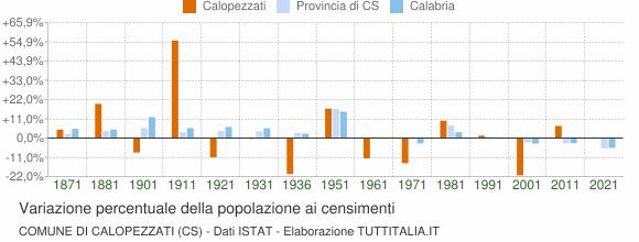Grafico variazione percentuale della popolazione Comune di Calopezzati (CS)