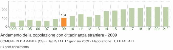 Grafico andamento popolazione stranieri Comune di Diamante (CS)