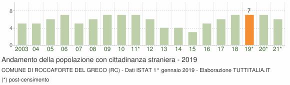 Grafico andamento popolazione stranieri Comune di Roccaforte del Greco (RC)