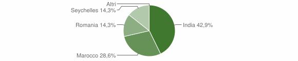 Grafico cittadinanza stranieri - Roccaforte del Greco 2019