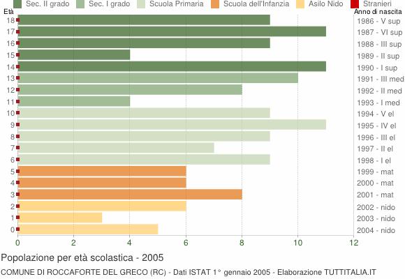 Grafico Popolazione in età scolastica - Roccaforte del Greco 2005