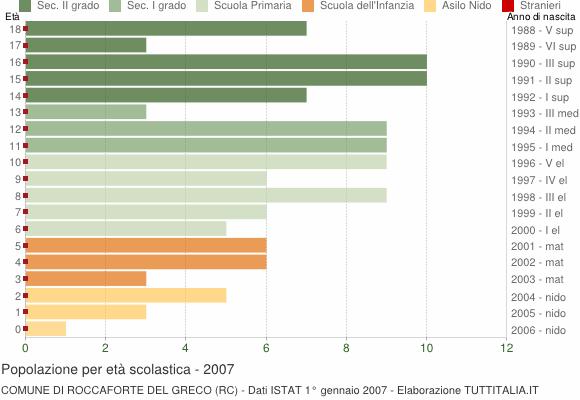 Grafico Popolazione in età scolastica - Roccaforte del Greco 2007