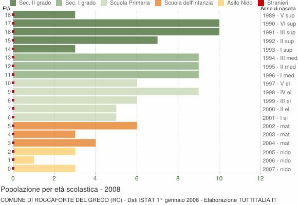 Grafico Popolazione in età scolastica - Roccaforte del Greco 2008