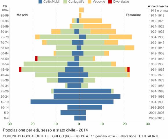 Grafico Popolazione per età, sesso e stato civile Comune di Roccaforte del Greco (RC)