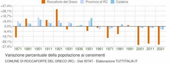 Grafico variazione percentuale della popolazione Comune di Roccaforte del Greco (RC)