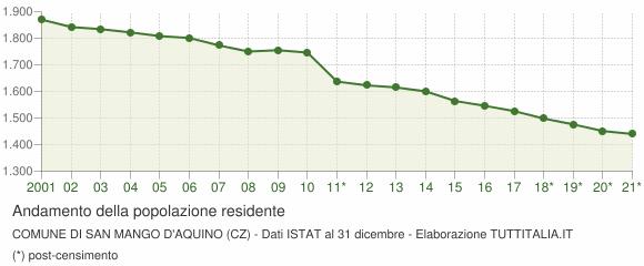 Andamento popolazione Comune di San Mango d'Aquino (CZ)