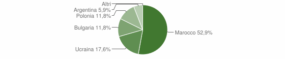 Grafico cittadinanza stranieri - San Mango d'Aquino 2009