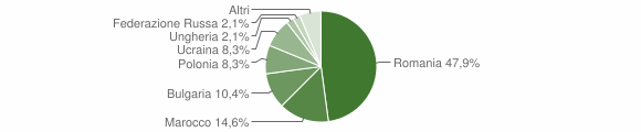 Grafico cittadinanza stranieri - San Mango d'Aquino 2019