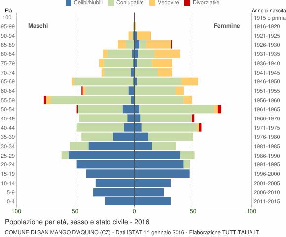 Grafico Popolazione per età, sesso e stato civile Comune di San Mango d'Aquino (CZ)