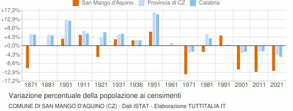 Grafico variazione percentuale della popolazione Comune di San Mango d'Aquino (CZ)