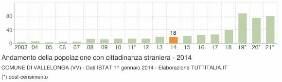 Grafico andamento popolazione stranieri Comune di Vallelonga (VV)