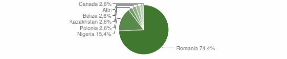 Grafico cittadinanza stranieri - Vallelonga 2018