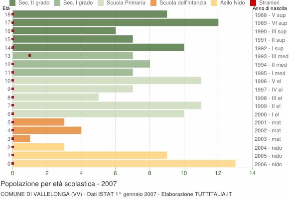 Grafico Popolazione in età scolastica - Vallelonga 2007