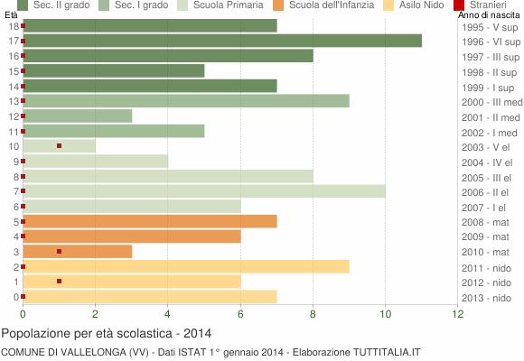 Grafico Popolazione in età scolastica - Vallelonga 2014