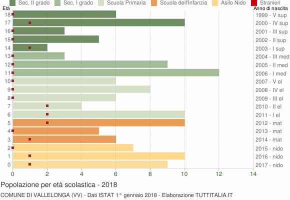 Grafico Popolazione in età scolastica - Vallelonga 2018