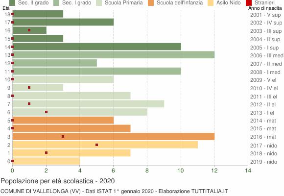 Grafico Popolazione in età scolastica - Vallelonga 2020
