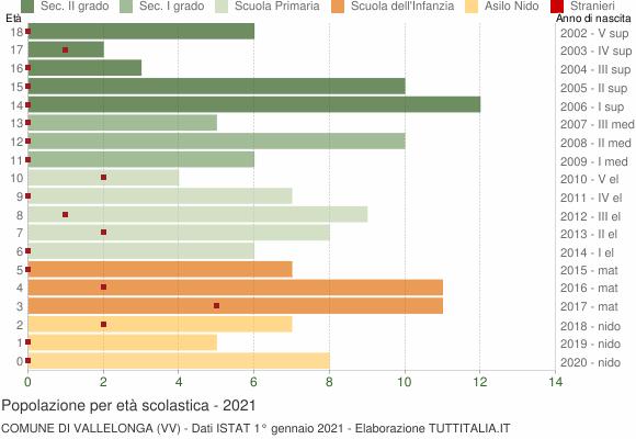Grafico Popolazione in età scolastica - Vallelonga 2021