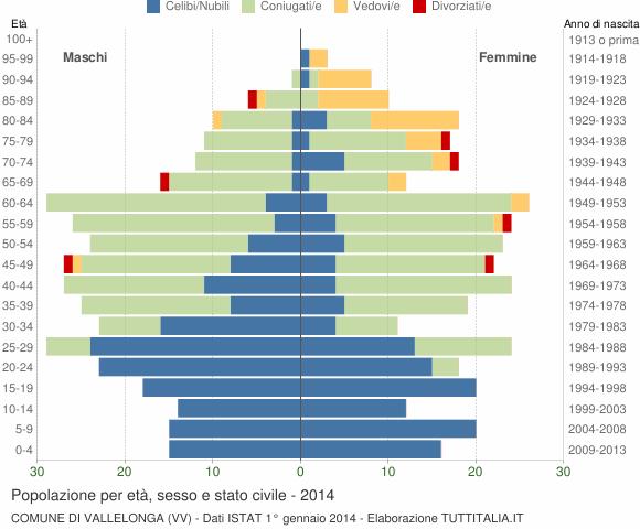 Grafico Popolazione per età, sesso e stato civile Comune di Vallelonga (VV)