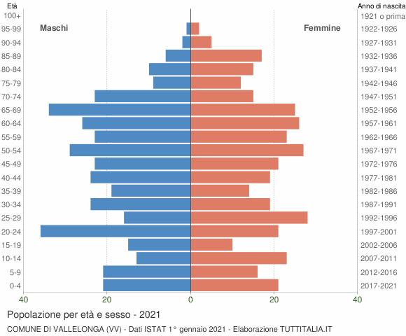 Grafico Popolazione per età e sesso Comune di Vallelonga (VV)