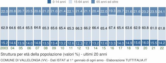 Grafico struttura della popolazione Comune di Vallelonga (VV)