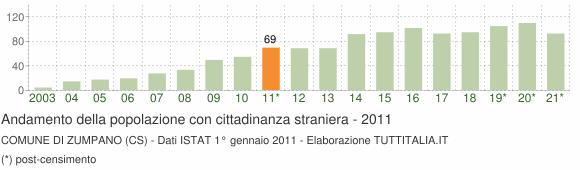 Grafico andamento popolazione stranieri Comune di Zumpano (CS)