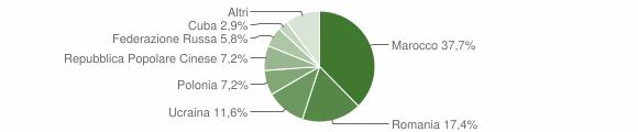 Grafico cittadinanza stranieri - Zumpano 2011