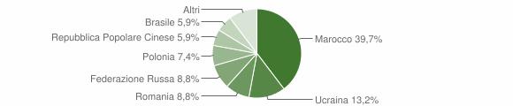 Grafico cittadinanza stranieri - Zumpano 2012