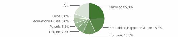 Grafico cittadinanza stranieri - Zumpano 2019