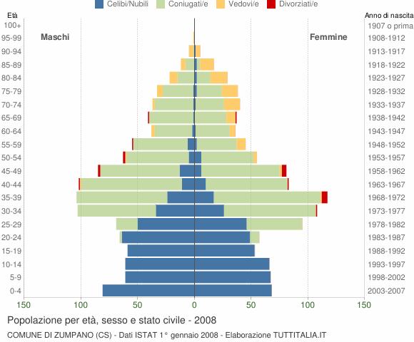 Grafico Popolazione per età, sesso e stato civile Comune di Zumpano (CS)
