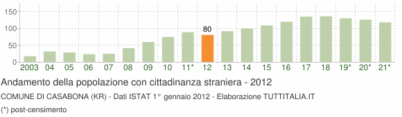 Grafico andamento popolazione stranieri Comune di Casabona (KR)