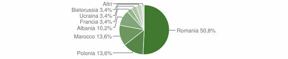 Grafico cittadinanza stranieri - Casabona 2009