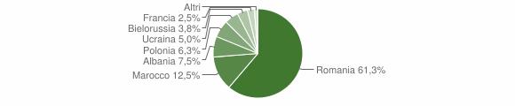 Grafico cittadinanza stranieri - Casabona 2012