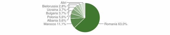 Grafico cittadinanza stranieri - Casabona 2015
