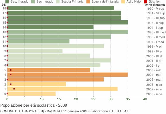 Grafico Popolazione in età scolastica - Casabona 2009