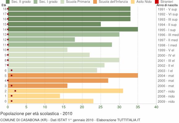 Grafico Popolazione in età scolastica - Casabona 2010