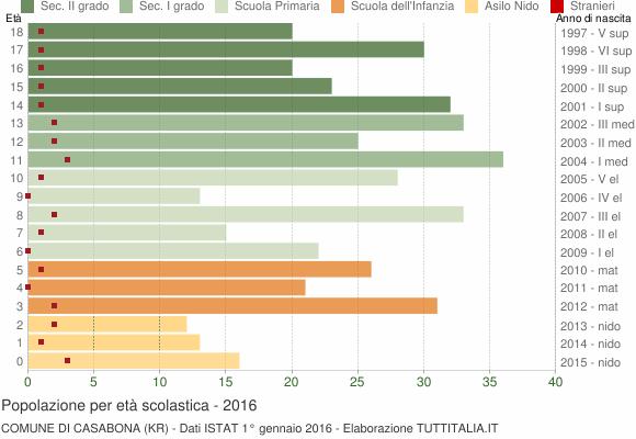 Grafico Popolazione in età scolastica - Casabona 2016