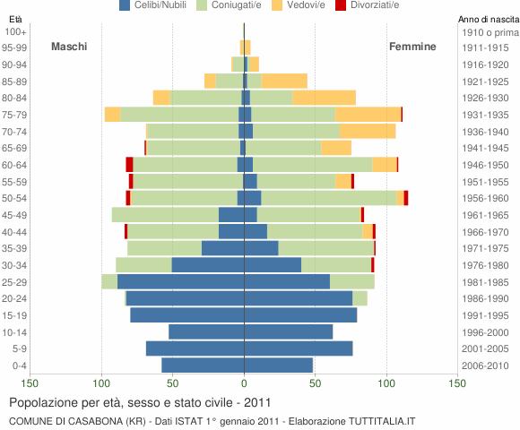 Grafico Popolazione per età, sesso e stato civile Comune di Casabona (KR)