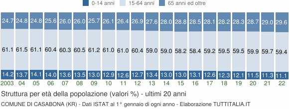 Grafico struttura della popolazione Comune di Casabona (KR)