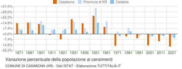 Grafico variazione percentuale della popolazione Comune di Casabona (KR)