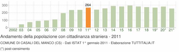 Grafico andamento popolazione stranieri Comune di Casali del Manco (CS)